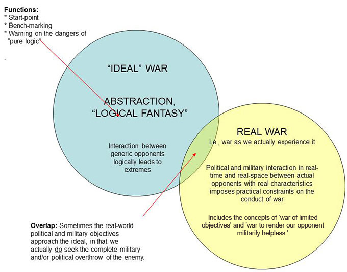 2 which theorist best characterizes the nature of world war i jomini or clausewitz Key functions of business operation key functions of business operation discussion: traditional paper research, analyze and interpret the six basic steps to.